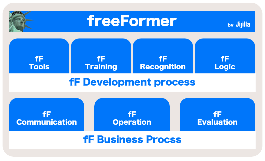 freeFormerフレームワーク