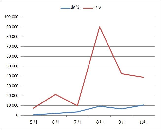 PVと収益のグラフ