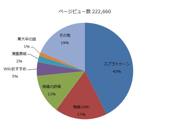 PVのページ別割合グラフ