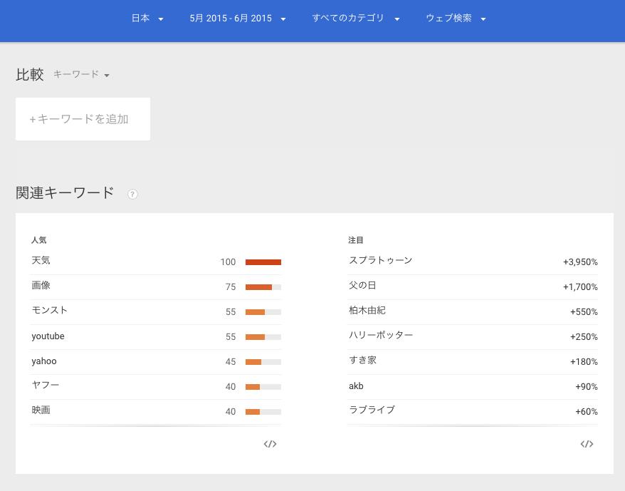 Googleトレンドにスプラトゥーン
