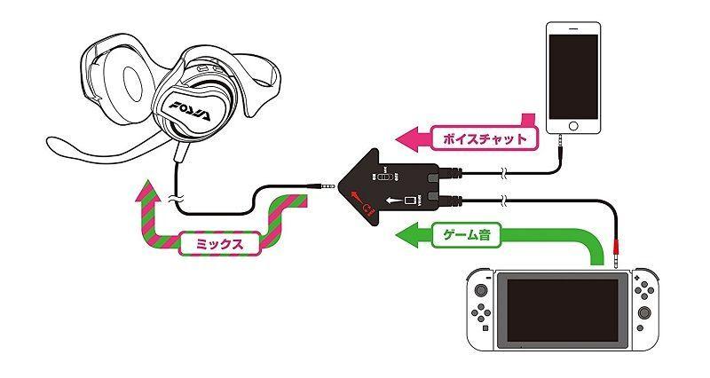 【Nintendo Switch対応】ステレオヘッドセット エンペラフックHDP for Nintendo Switch