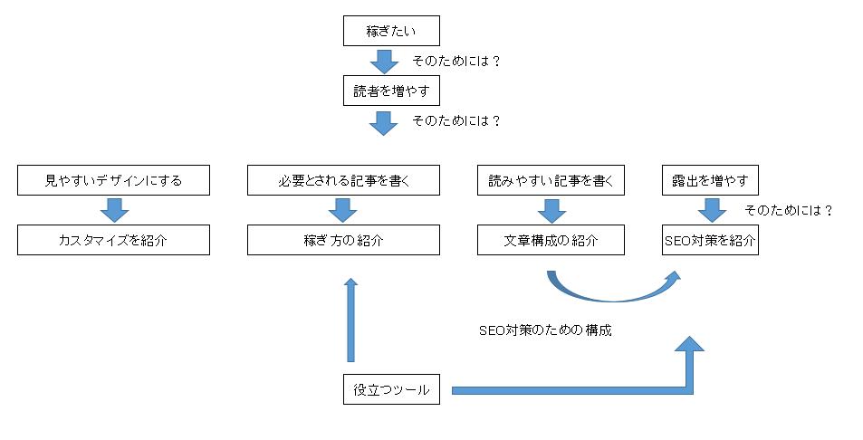 ブログコンセプトの相関図