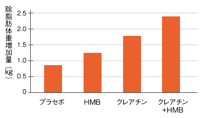 hmb クレアチン