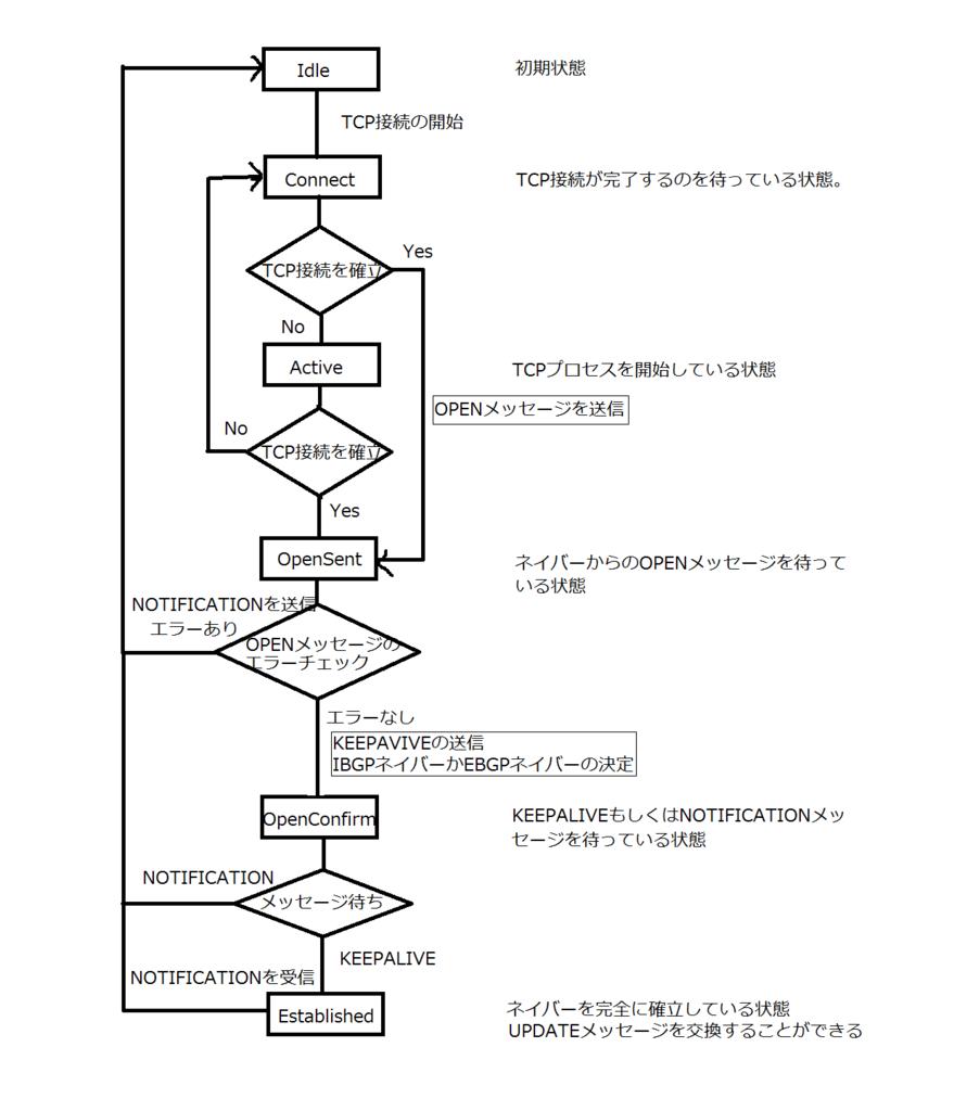 f:id:asojuku-abcc-cn:20160220144748p:plain