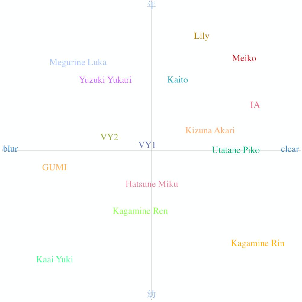 VOCALOID 声質分析
