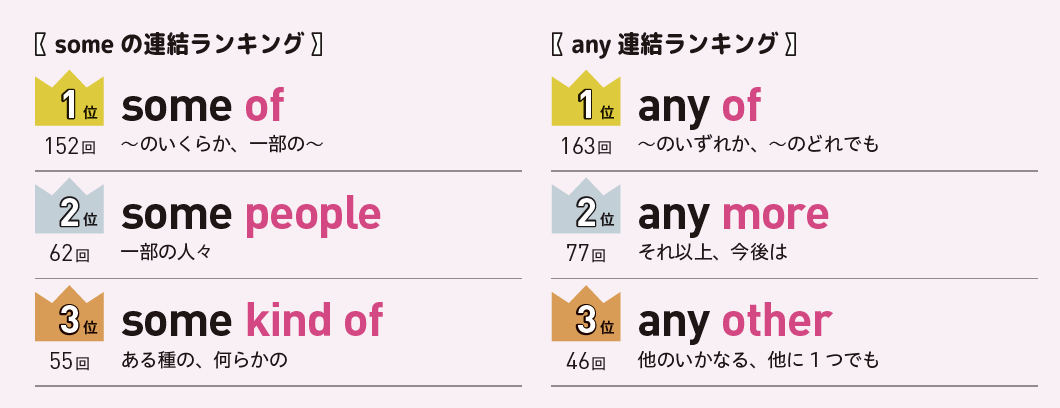 some、anyの連結ランキング