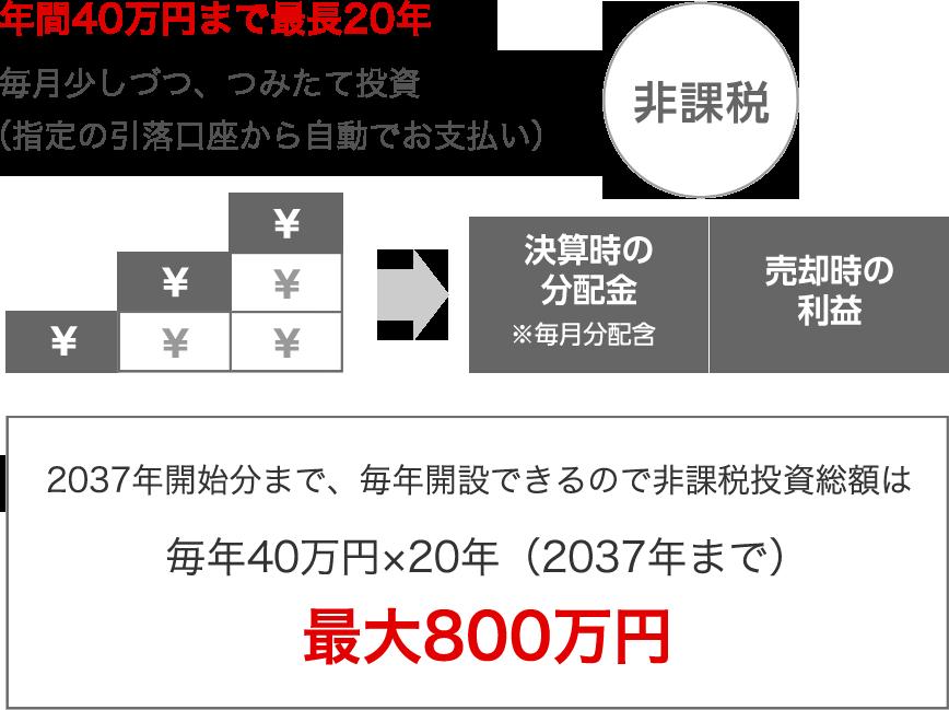 f:id:assetmanegment:20190130163455p:plain