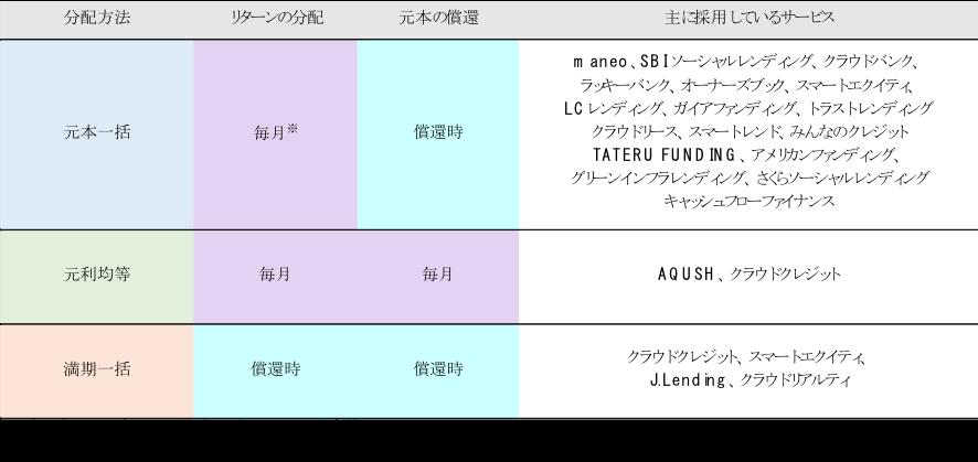 f:id:assetmanegment:20190311154521p:plain