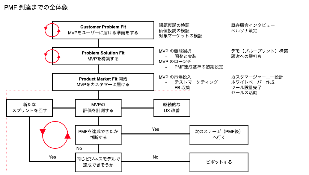PMF到達までのフロー図