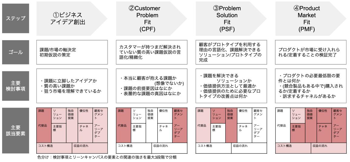 CPF/PSF/PMF とリーンキャンバス の着目点