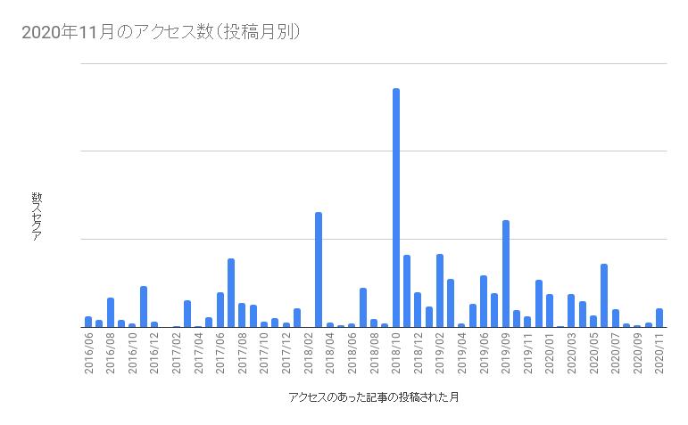 2020年11月にアクセスのあった記事の投稿月別PV数