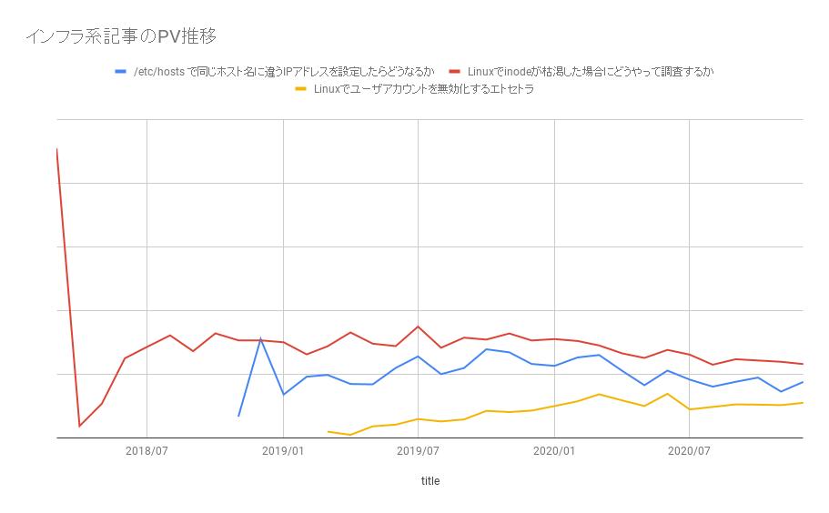 インフラ系記事のPV推移