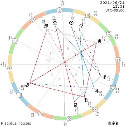 f:id:astroletter:20210619202156j:image