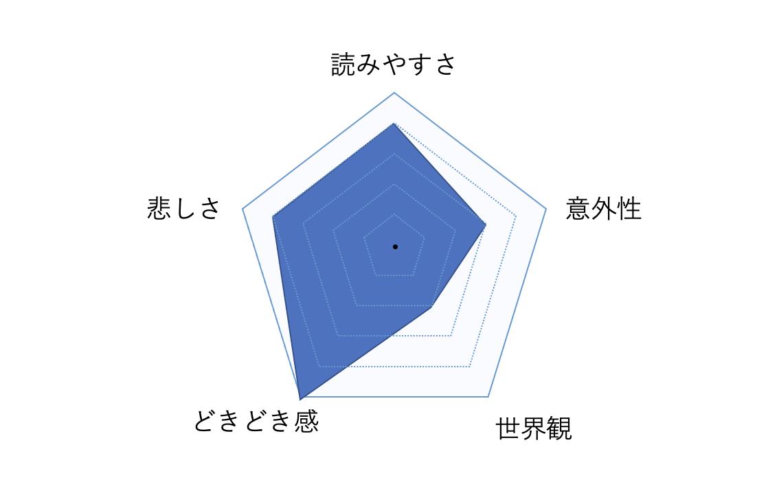 f:id:asuyomi-book:20210625060729p:plain