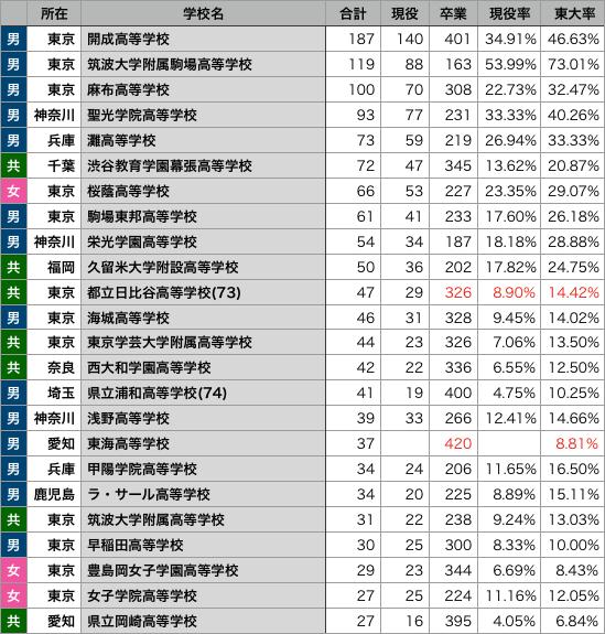 2019年の東大合格者出身校一覧 最新版(判明率90%) - 偏差値60の壁 ...