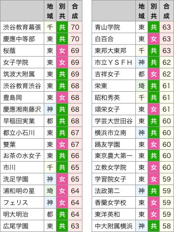 筑波 大学 偏差 値