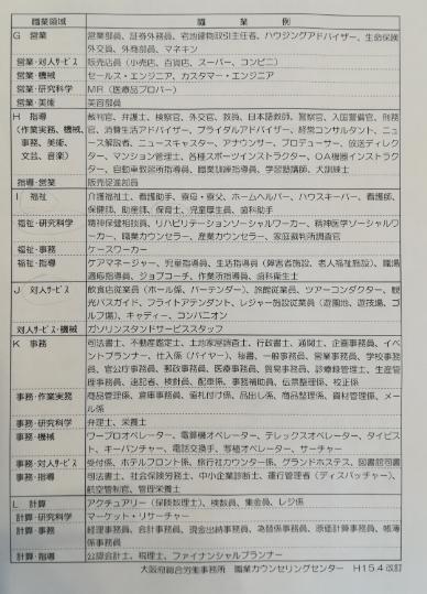 職業安定所 <MIO職業興味チェックリスト・CaPT>職務分類表