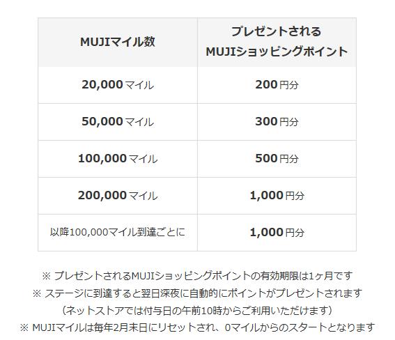 MUJIマイル⇒ショッピングポイント交換表