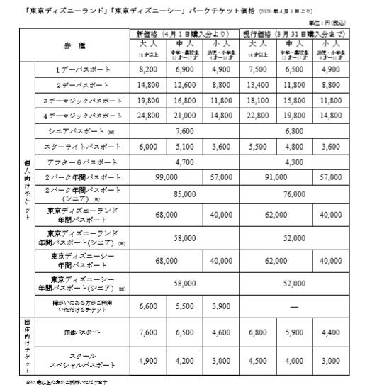 「ディズニーランド」・「ディズニーシー」 パークチケット価格(2020年4月1日より)