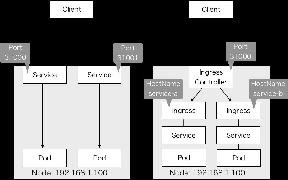 Ingress Controllerを使った構成とそうでない構成との違いの図。Ingressを使わない場合はサービスごとにポートを別々にしているが、Ingressを使用した場合は同じポートで2つのサービスを公開している