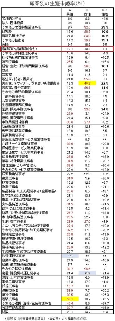 総務省の職業別未婚率のデータ