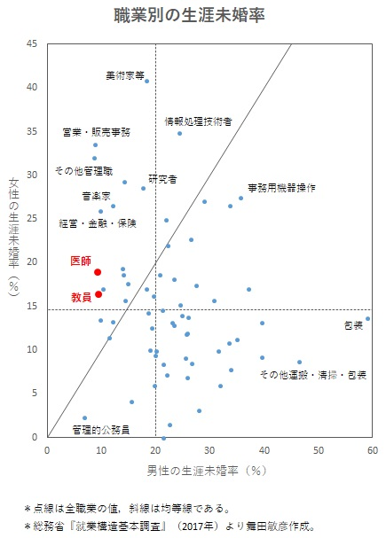 総務省の職業別未婚率のデータ2