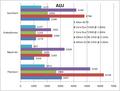 Aspire One CrystalDiskMark 2004R3 比較グラフ ALU