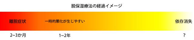 f:id:atopysan:20151121192732p:plain