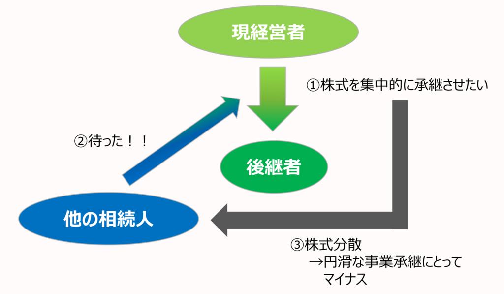 f:id:ats_satomi-iwamoto:20180731142119j:plain