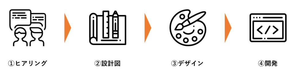 f:id:ats_satomi-iwamoto:20181109111954p:plain