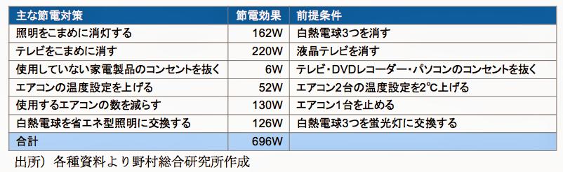 f:id:atsuhiro-me:20151212004334p:plain:w300
