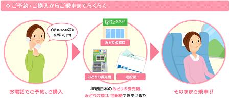 JR西日本の電話予約からきっぷの受取乗車までのながれ