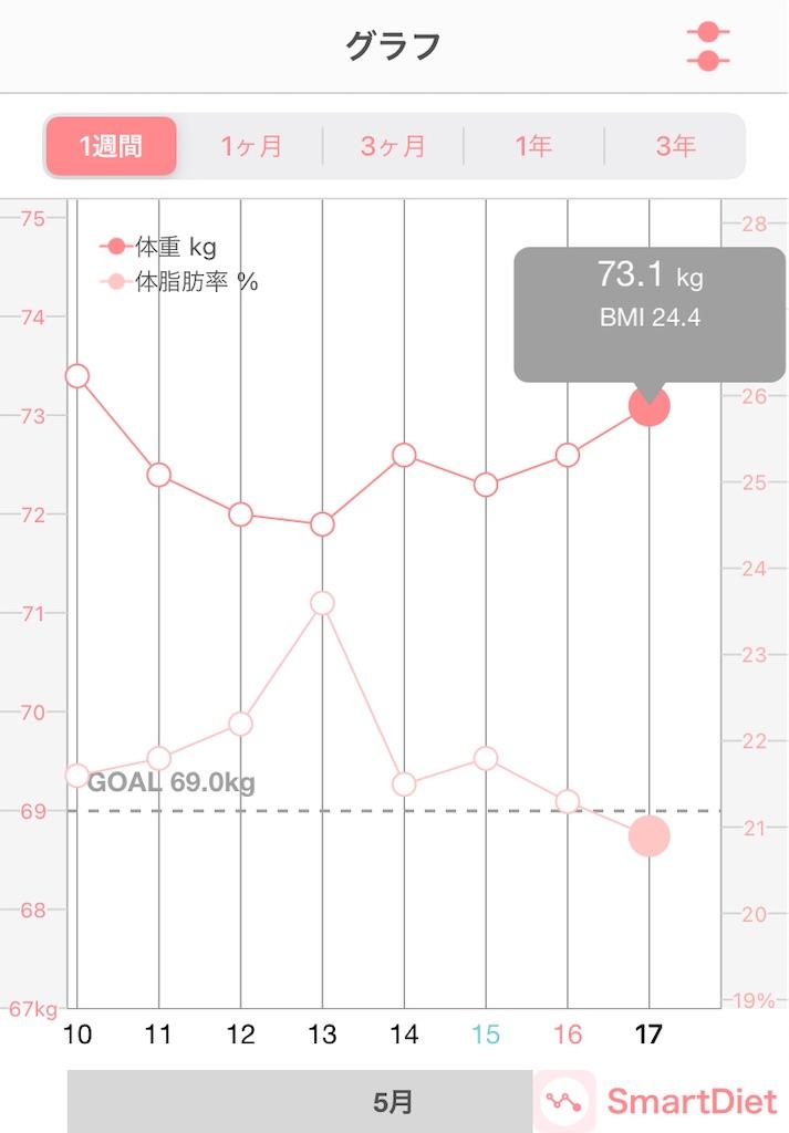 体重推移のグラフ