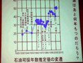[非日常]石油可採年数推定値の変遷(小出裕章,2011/5/28)