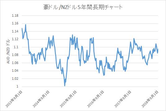 豪ドル/NZドル5年間長期チャート