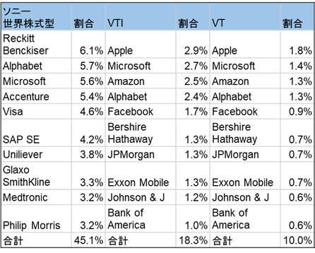 ソニー生命世界株式型とVT/VTIとの銘柄構成割合比較