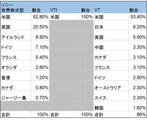 ソニー生命世界株式型とVTI/VTとの国別銘柄構成比較