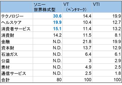 ソニー生命世界株式型とVTI/VTとのセクター別構成割合比較