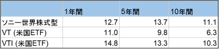 ソニー生命世界株式型と米国ETFとのリターン比較表