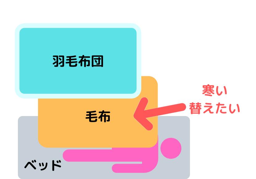 f:id:awawako:20200104121927p:plain