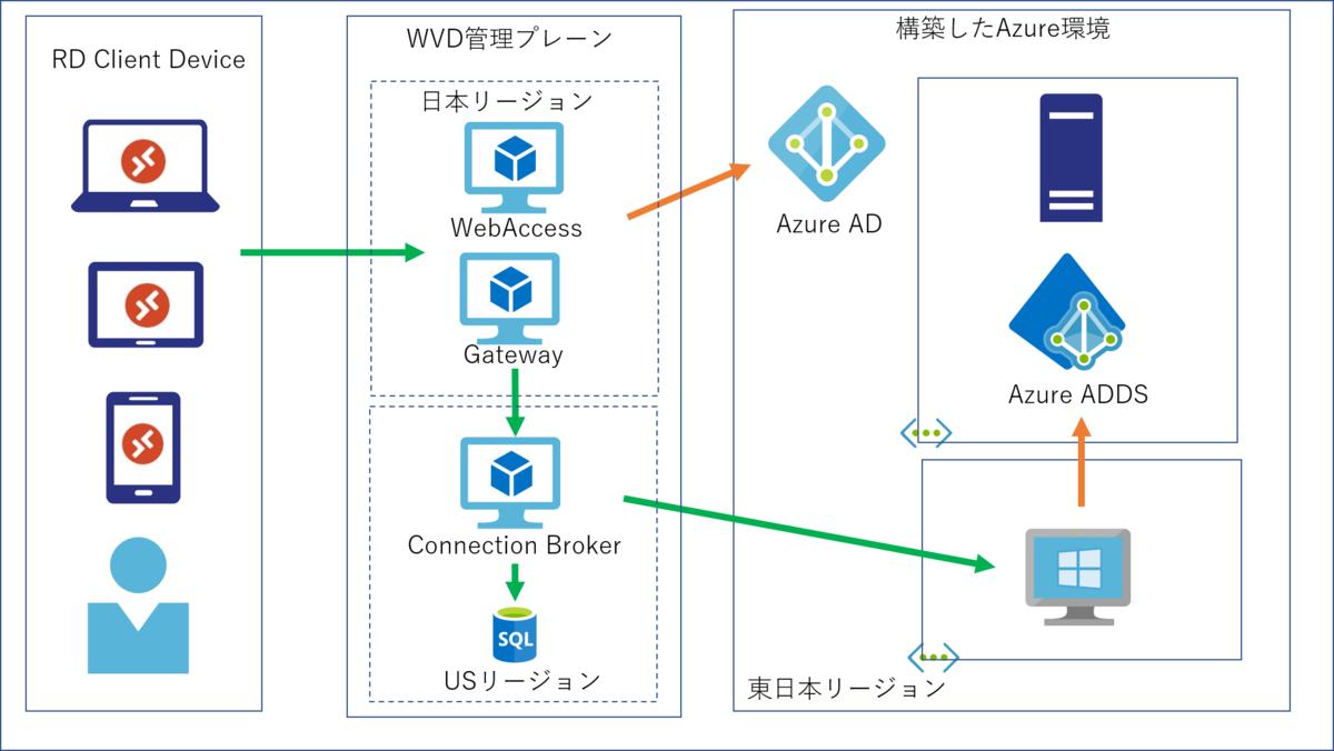 WVD接続フロー図