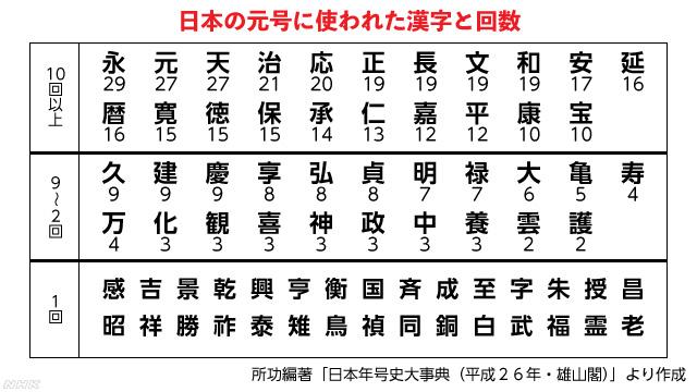 新元号に使われるかもしれない漢字