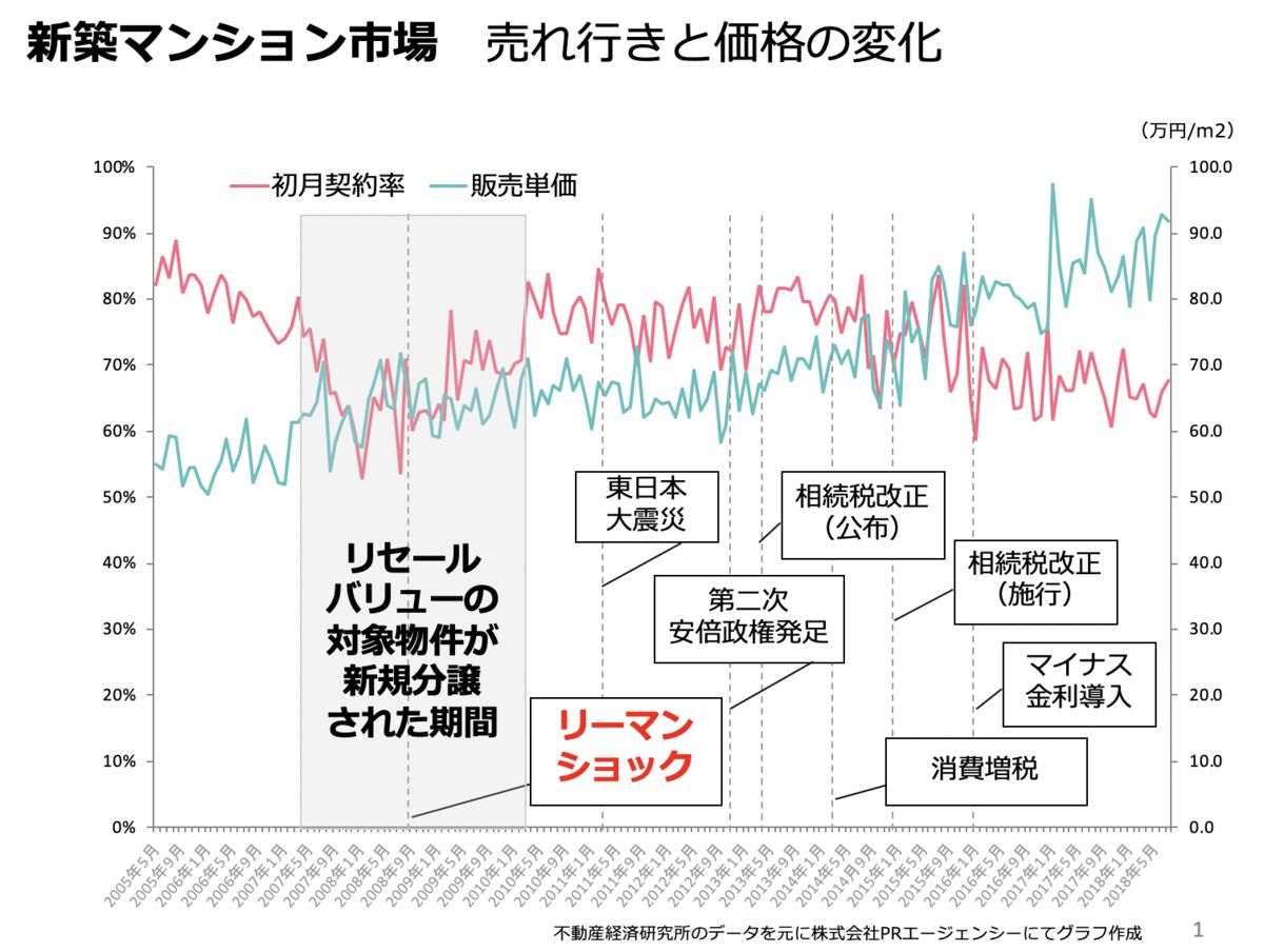 新築分譲マンション市場初月契約率の推移グラフ