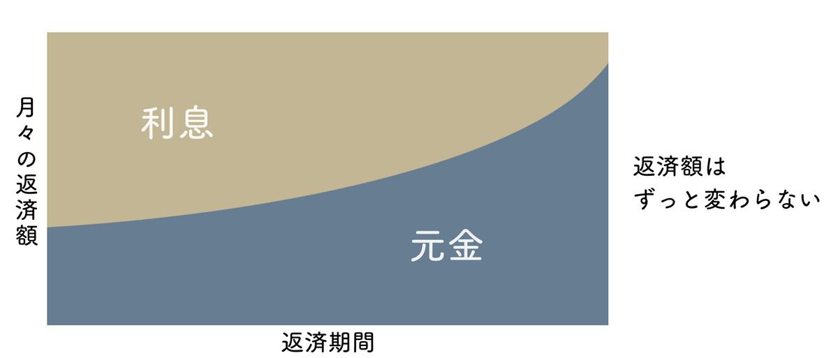 元利均等返済の概念図