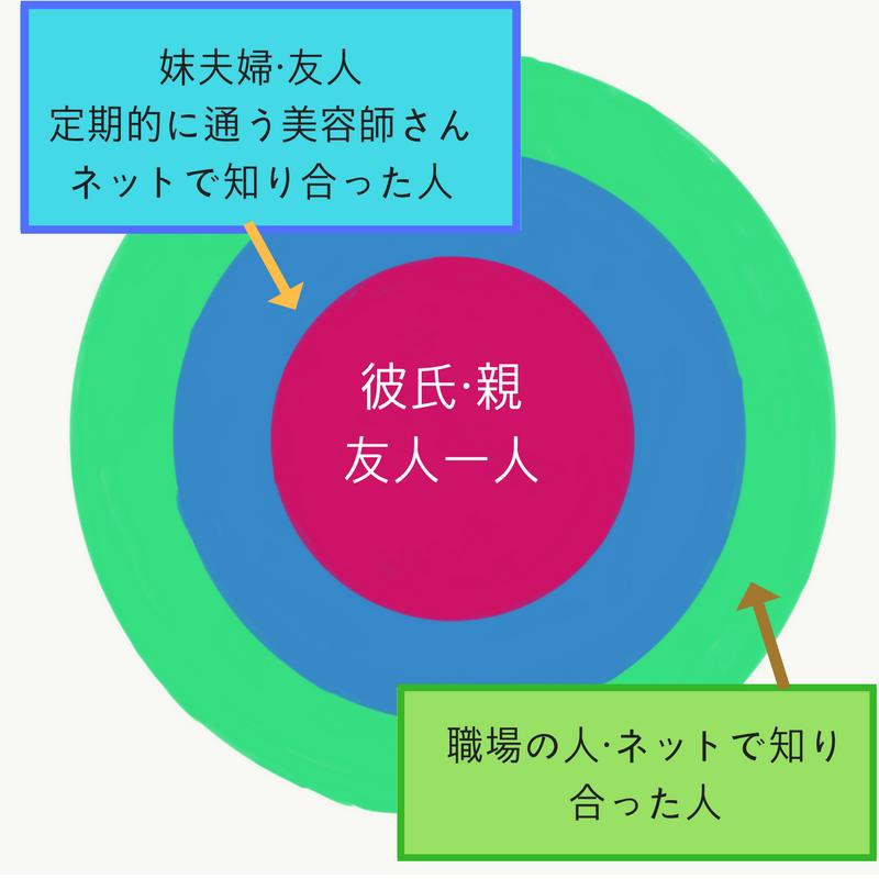 f:id:aya-haseko:20180315223835p:plain