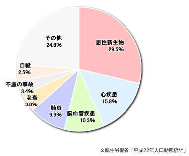 日本人の死亡率ランキングBEST5
