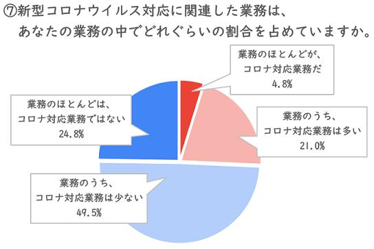 アンケート回答 SSS コロナ対応業務の割合