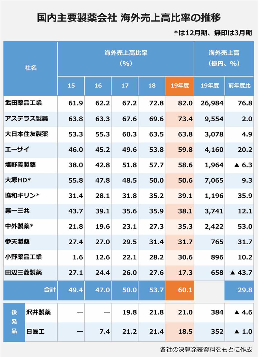 国内主要製薬12社海外売り上げ高比率