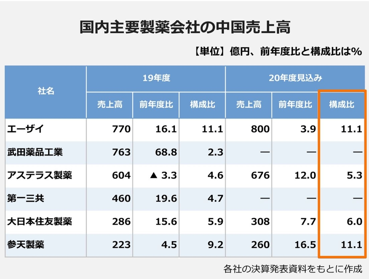 国内主要製薬会社の中国売上高
