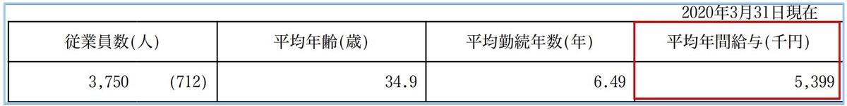 日本調剤の従業員平均年収
